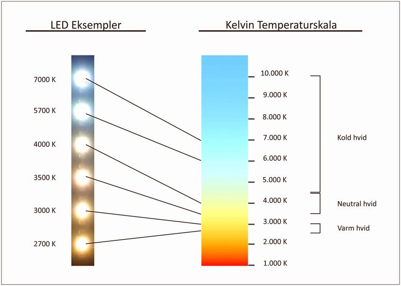 temperaturskala